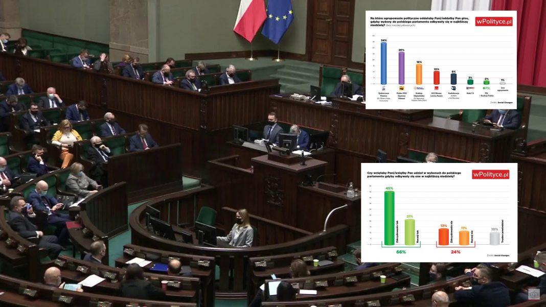 propolski.pl: Hołownia blisko PiS jak nigdy, fatalny wynik KO. Najnowszy sondaż zaskakuje jak mało który